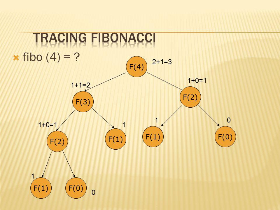  fibo (4) = ? F(4) F(2) F(1)F(0) F(3) F(1) F(2) F(1)F(0) 1 0 1+0=11 1+1=2 10 1+0=1 2+1=3