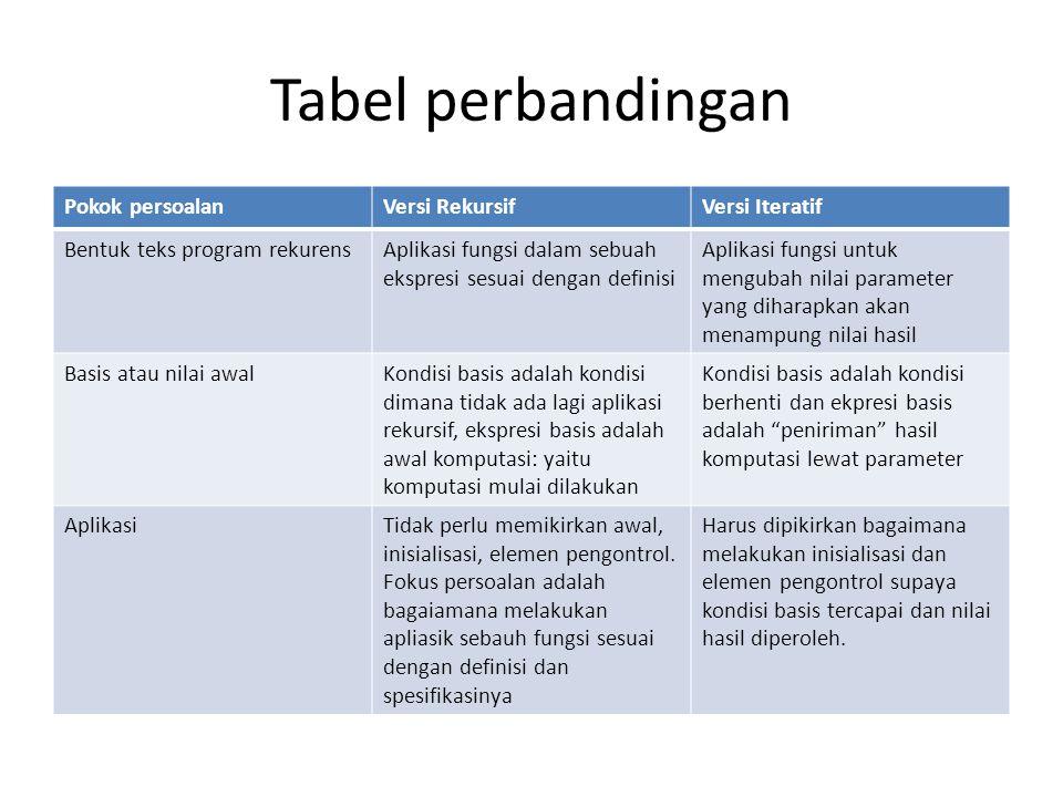 Tabel perbandingan Pokok persoalanVersi RekursifVersi Iteratif Bentuk teks program rekurensAplikasi fungsi dalam sebuah ekspresi sesuai dengan definis