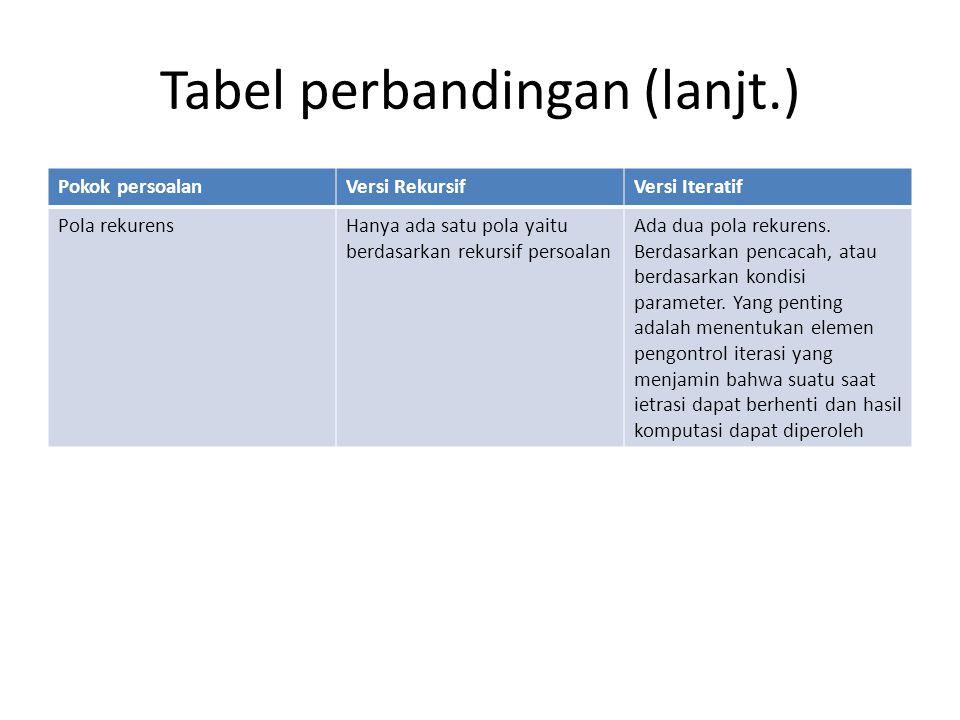 Tabel perbandingan (lanjt.) Pokok persoalanVersi RekursifVersi Iteratif Pola rekurensHanya ada satu pola yaitu berdasarkan rekursif persoalan Ada dua