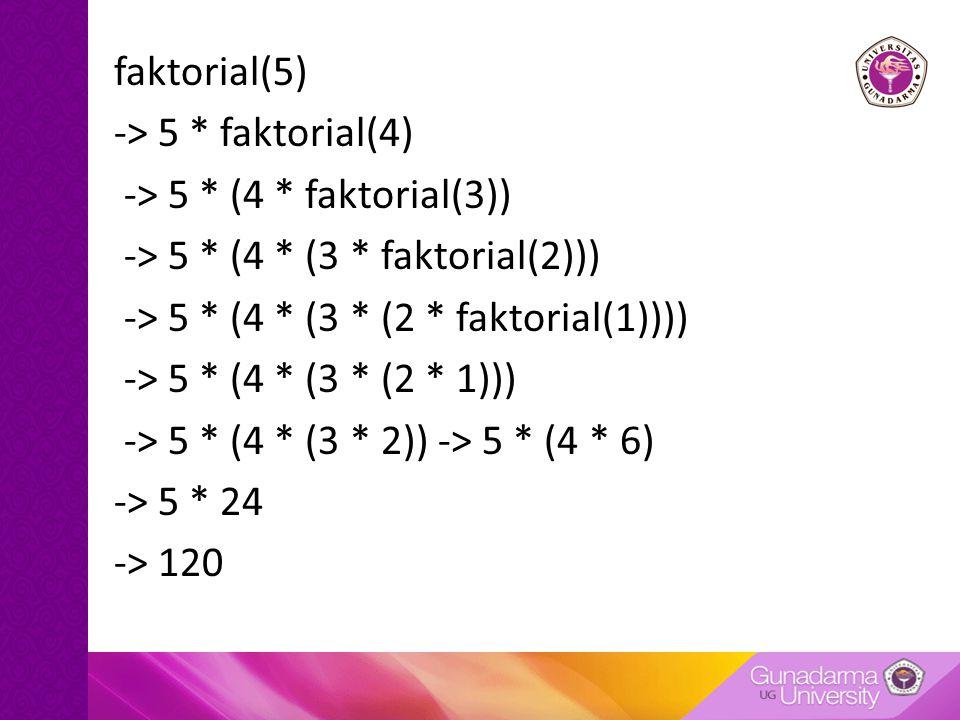 faktorial(5) -> 5 * faktorial(4) -> 5 * (4 * faktorial(3)) -> 5 * (4 * (3 * faktorial(2))) -> 5 * (4 * (3 * (2 * faktorial(1)))) -> 5 * (4 * (3 * (2 *