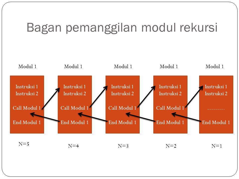 Bagan pemanggilan modul rekursi Instruksi 1 Instruksi 2 Call Modul 1 End Modul 1 Instruksi 1 Instruksi 2 Call Modul 1 End Modul 1 Instruksi 1 Instruks