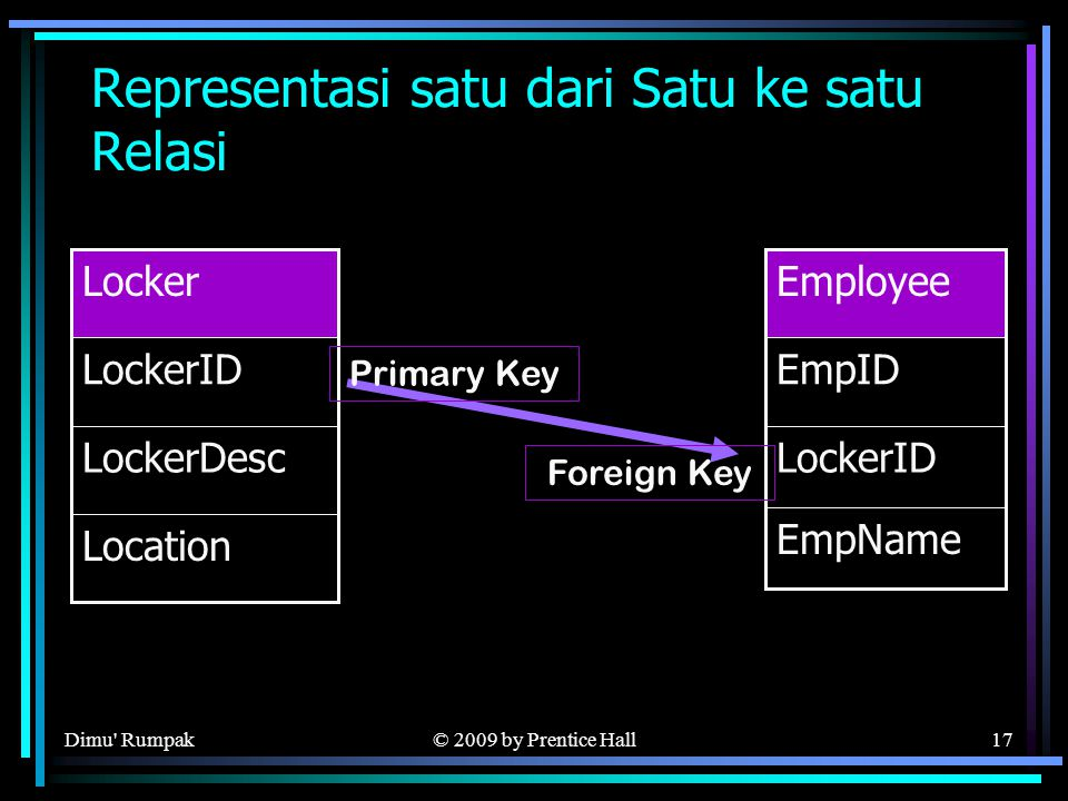 © 2009 by Prentice Hall17 Representasi satu dari Satu ke satu Relasi LockerDesc Location LockerID Locker LockerID EmpName EmpID Employee Foreign Key P