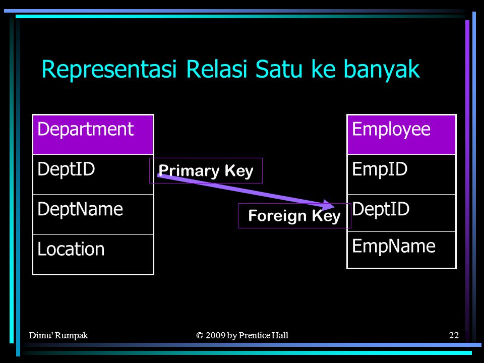© 2009 by Prentice Hall22 Representasi Relasi Satu ke banyak DeptName Location DeptID Department DeptID EmpName EmpID Employee Foreign Key Primary Key Dimu Rumpak