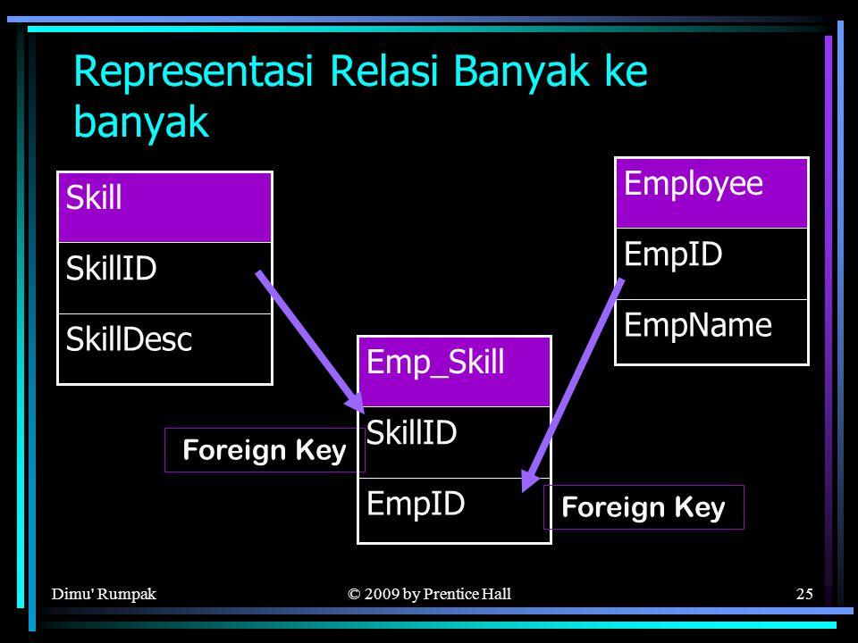 © 2009 by Prentice Hall25 Representasi Relasi Banyak ke banyak SkillDesc SkillID Skill EmpName EmpID Employee Foreign Key EmpID SkillID Emp_Skill Foreign Key Dimu Rumpak