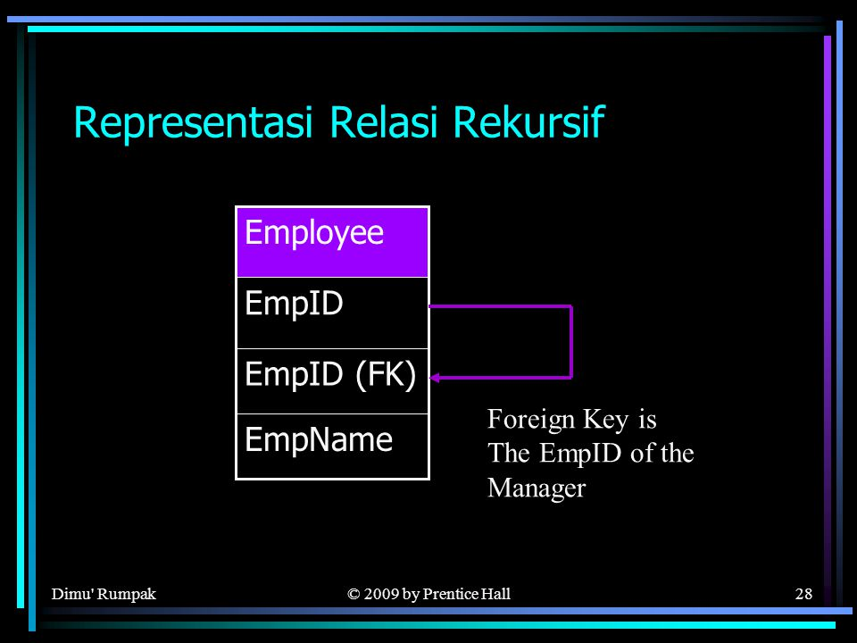 © 2009 by Prentice Hall28 Representasi Relasi Rekursif EmpID (FK) EmpName EmpID Employee Foreign Key is The EmpID of the Manager Dimu Rumpak
