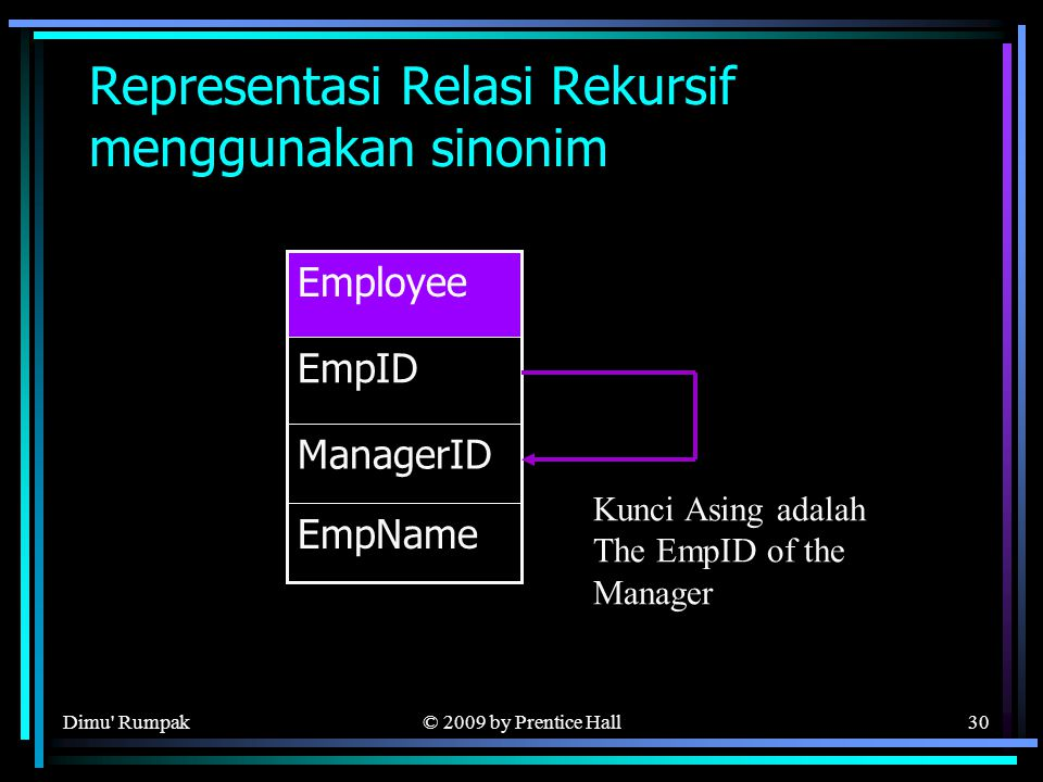 © 2009 by Prentice Hall30 Representasi Relasi Rekursif menggunakan sinonim ManagerID EmpName EmpID Employee Kunci Asing adalah The EmpID of the Manager Dimu Rumpak
