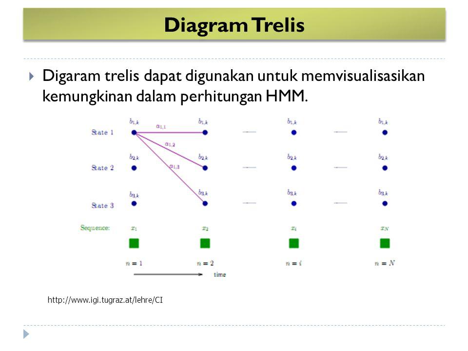 Diagram Trelis  Digaram trelis dapat digunakan untuk memvisualisasikan kemungkinan dalam perhitungan HMM.