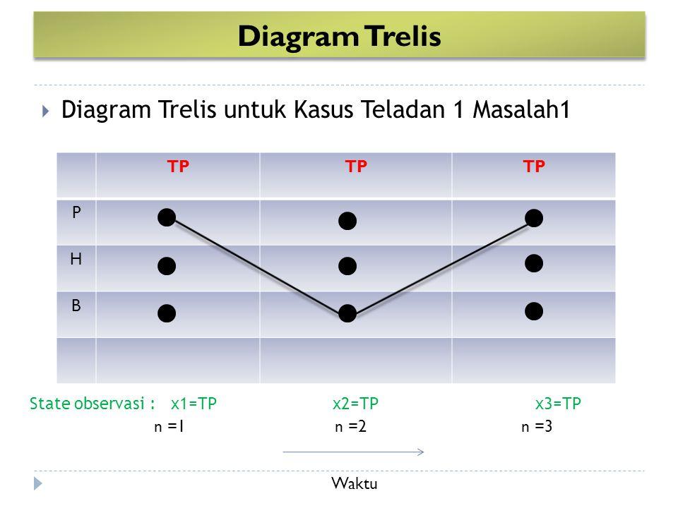  Diagram Trelis untuk Kasus Teladan 1 Masalah1 Diagram Trelis TP P H B n =1n =2n =3 State observasi : x1=TP x2=TP x3=TP Waktu