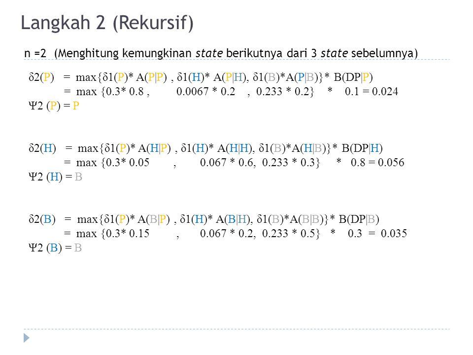 Langkah 2 (Rekursif) n =2 (Menghitung kemungkinan state berikutnya dari 3 state sebelumnya) δ2(P) = max{δ1(P)* A(P|P), δ1(H)* A(P|H), δ1(B)*A(P|B)}* B(DP|P) = max {0.3* 0.8, 0.0067 * 0.2, 0.233 * 0.2} * 0.1 = 0.024 Ψ2 (P) = P δ2(H) = max{δ1(P)* A(H|P), δ1(H)* A(H|H), δ1(B)*A(H|B)}* B(DP|H) = max {0.3* 0.05, 0.067 * 0.6, 0.233 * 0.3} * 0.8 = 0.056 Ψ2 (H) = B δ2(B) = max{δ1(P)* A(B|P), δ1(H)* A(B|H), δ1(B)*A(B|B)}* B(DP|B) = max {0.3* 0.15, 0.067 * 0.2, 0.233 * 0.5} * 0.3 = 0.035 Ψ2 (B) = B