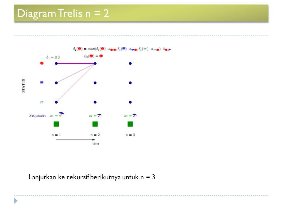 Diagram Trelis n = 2 Lanjutkan ke rekursif berikutnya untuk n = 3