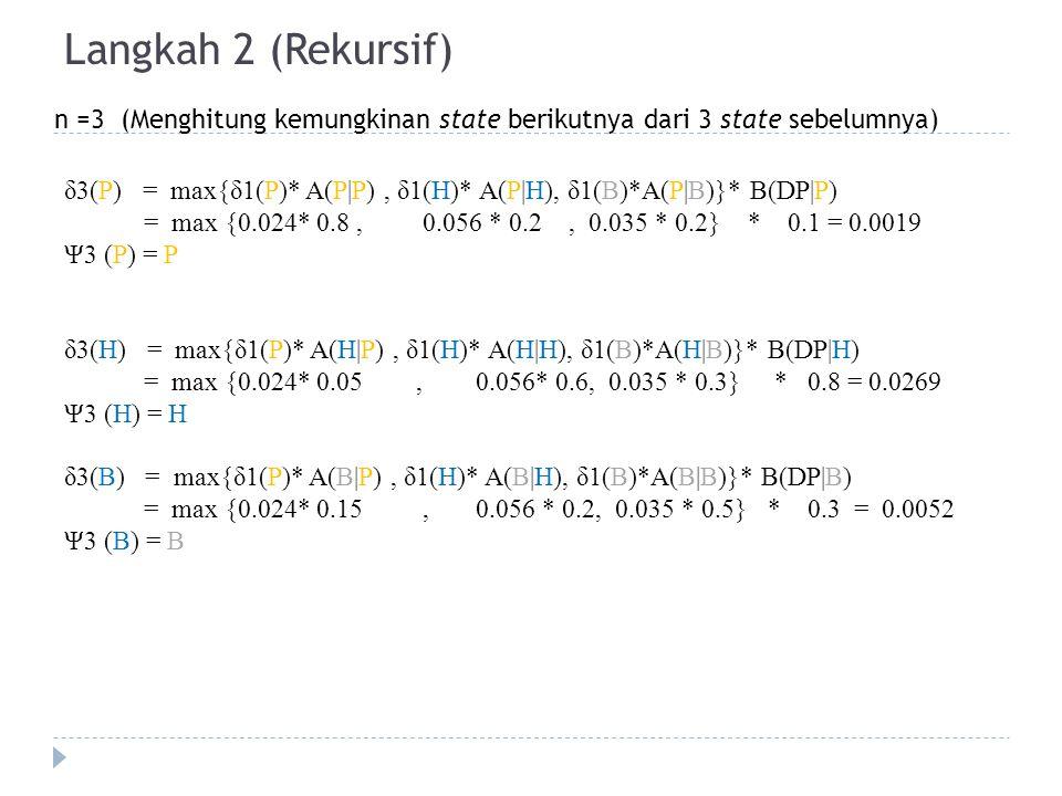 Langkah 2 (Rekursif) n =3 (Menghitung kemungkinan state berikutnya dari 3 state sebelumnya) δ3(P) = max{δ1(P)* A(P|P), δ1(H)* A(P|H), δ1(B)*A(P|B)}* B(DP|P) = max {0.024* 0.8, 0.056 * 0.2, 0.035 * 0.2} * 0.1 = 0.0019 Ψ3 (P) = P δ3(H) = max{δ1(P)* A(H|P), δ1(H)* A(H|H), δ1(B)*A(H|B)}* B(DP|H) = max {0.024* 0.05, 0.056* 0.6, 0.035 * 0.3} * 0.8 = 0.0269 Ψ3 (H) = H δ3(B) = max{δ1(P)* A(B|P), δ1(H)* A(B|H), δ1(B)*A(B|B)}* B(DP|B) = max {0.024* 0.15, 0.056 * 0.2, 0.035 * 0.5} * 0.3 = 0.0052 Ψ3 (B) = B