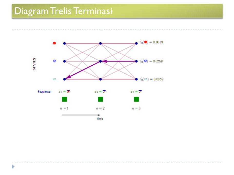 Diagram Trelis Terminasi