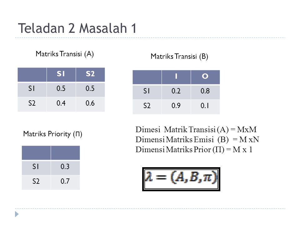 Teladan 2 Masalah 1 S1S2 S10.5 S20.40.6 Matriks Transisi (A) IO S10.20.8 S20.90.1 Matriks Transisi (B) S10.3 S20.7 Matriks Priority ( Π ) Dimesi Matrik Transisi (A) = MxM Dimensi Matriks Emisi (B) = M xN Dimensi Matriks Prior (Π) = M x 1