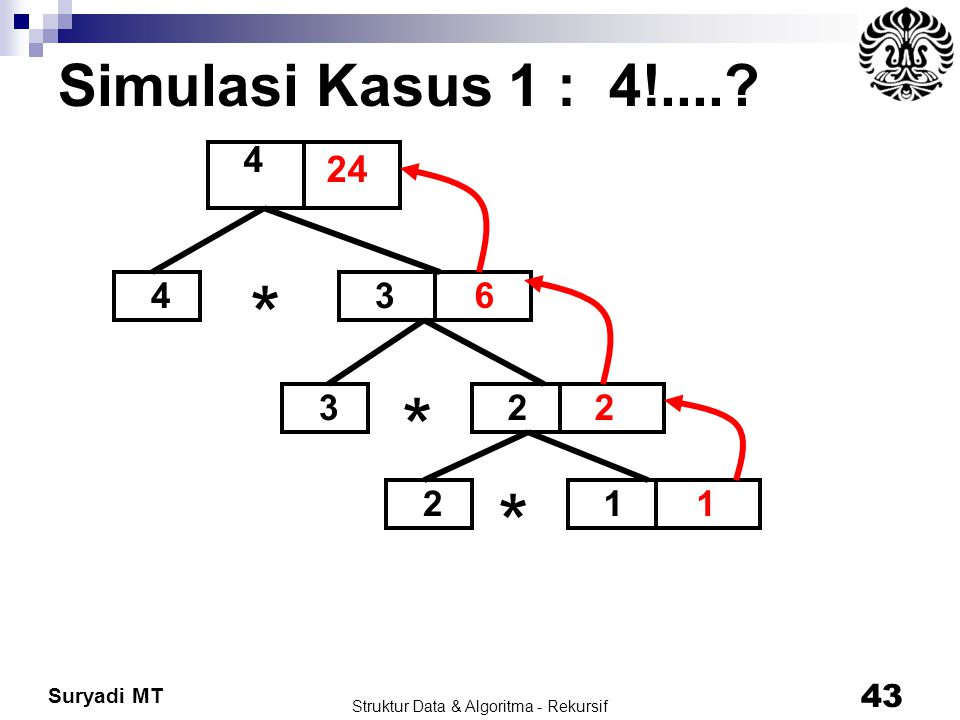 Suryadi MT Struktur Data & Algoritma - Rekursif 43 Simulasi Kasus 1 : 4!....? 4 3 4 3 2 2 1 * * * 1 2 6 24