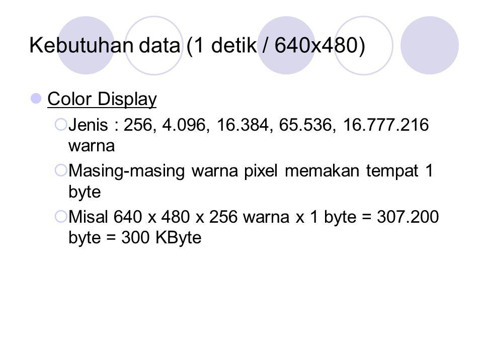 Kebutuhan data (1 detik / 640x480) Color Display  Jenis : 256, 4.096, 16.384, 65.536, 16.777.216 warna  Masing-masing warna pixel memakan tempat 1 b