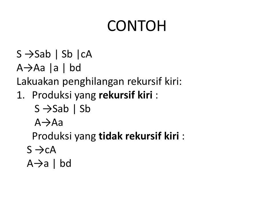 CONTOH S →Sab | Sb |cA A→Aa |a | bd Lakuakan penghilangan rekursif kiri: 1.Produksi yang rekursif kiri : S →Sab | Sb A→Aa Produksi yang tidak rekursif kiri : S →cA A→a | bd