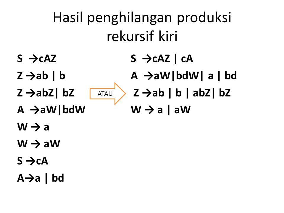 Hasil penghilangan produksi rekursif kiri S →cAZS →cAZ | cA Z →ab | bA →aW|bdW| a | bd Z →abZ| bZ Z →ab | b | abZ| bZ A →aW|bdW W → a | aW W → a W → aW S →cA A→a | bd ATAU