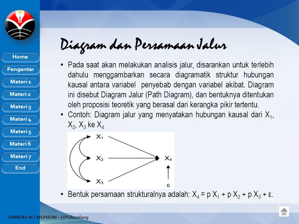 Pengantar Home Materi 1 Materi 2 Materi 3 Materi 4 Materi 5 Materi 6 Materi 7 End SAMBAS ALI MUHIDIN – UPI Bandung Diagram dan Persamaan Jalur Pada sa