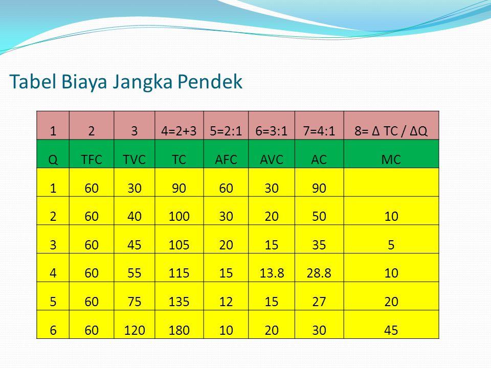 Tabel Biaya Jangka Pendek 1234=2+35=2:16=3:17=4:18= ∆ TC / ∆Q QTFCTVCTCAFCAVCACMC 1603090603090 2604010030205010 360451052015355 460551151513.828.810 5607513512152720 66012018010203045