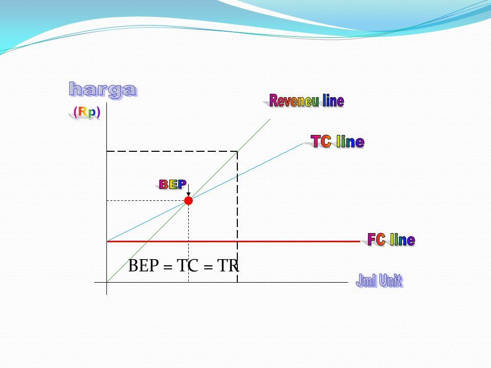 BEP = TC = TR