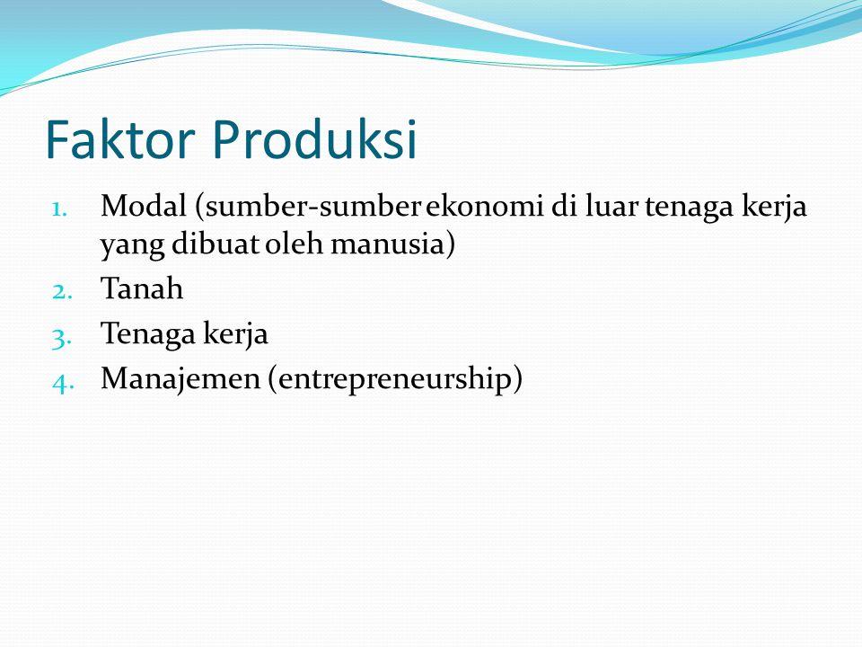 Faktor Produksi 1.Modal (sumber-sumber ekonomi di luar tenaga kerja yang dibuat oleh manusia) 2.