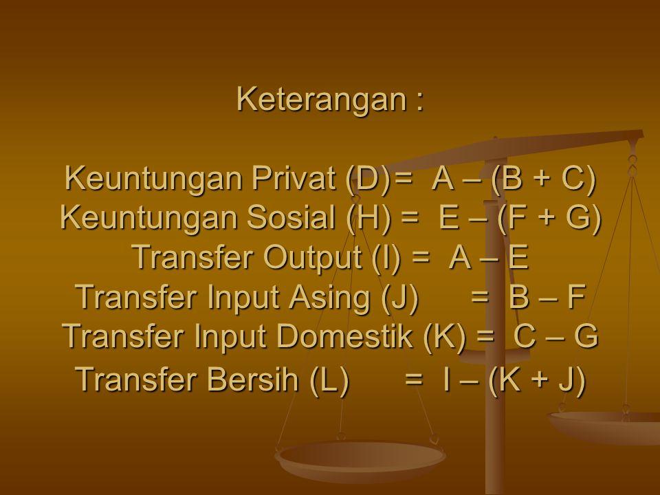 Keterangan : Keuntungan Privat (D)= A – (B + C) Keuntungan Sosial (H) = E – (F + G) Transfer Output (I) = A – E Transfer Input Asing (J)= B – F Transf
