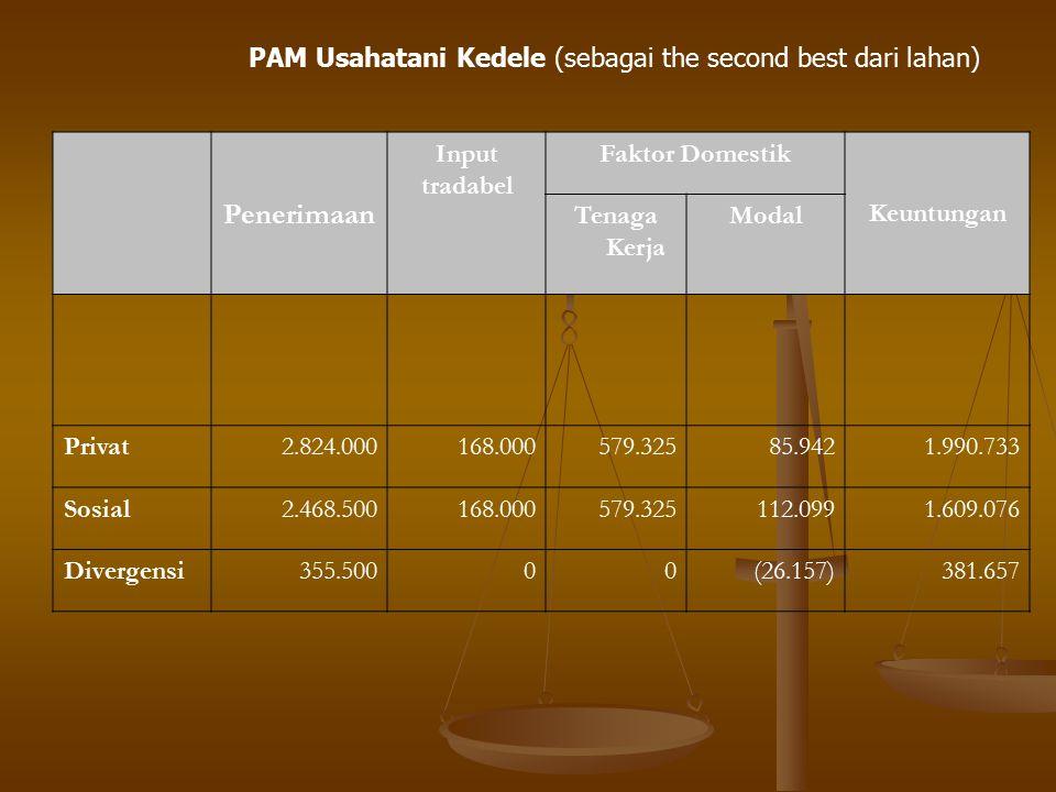 PAM Usahatani Kedele (sebagai the second best dari lahan) Penerimaan Input tradabel Faktor Domestik Keuntungan Tenaga Kerja Modal Privat2.824.000168.0