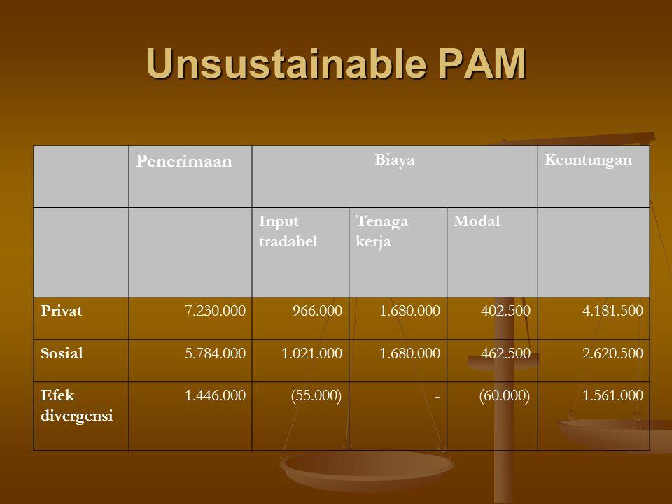 Unsustainable PAM Penerimaan BiayaKeuntungan Input tradabel Tenaga kerja Modal Privat7.230.000966.0001.680.000402.5004.181.500 Sosial5.784.0001.021.00