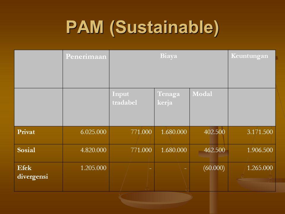 PAM (Sustainable) Penerimaan BiayaKeuntungan Input tradabel Tenaga kerja Modal Privat6.025.000771.0001.680.000402.5003.171.500 Sosial4.820.000771.0001