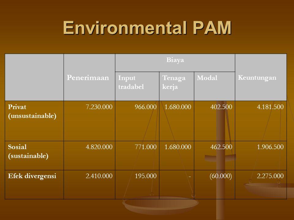 Environmental PAM Penerimaan Biaya Keuntungan Input tradabel Tenaga kerja Modal Privat (unsustainable) 7.230.000966.0001.680.000402.5004.181.500 Sosia