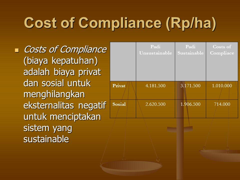 Cost of Compliance (Rp/ha) Costs of Compliance (biaya kepatuhan) adalah biaya privat dan sosial untuk menghilangkan eksternalitas negatif untuk mencip