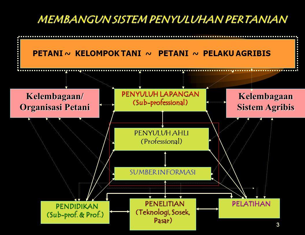 3 MEMBANGUN SISTEM PENYULUHAN PERTANIAN PETANI ~ KELOMPOK TANI ~ PETANI ~ PELAKU AGRIBIS PENYULUH LAPANGAN (Sub-professional) PENYULUH AHLI (Professional) SUMBER INFORMASI PENELITIAN (Teknologi, Sosek, Pasar) PENELITIAN (Teknologi, Sosek, Pasar) PENDIDIKAN (Sub-prof.