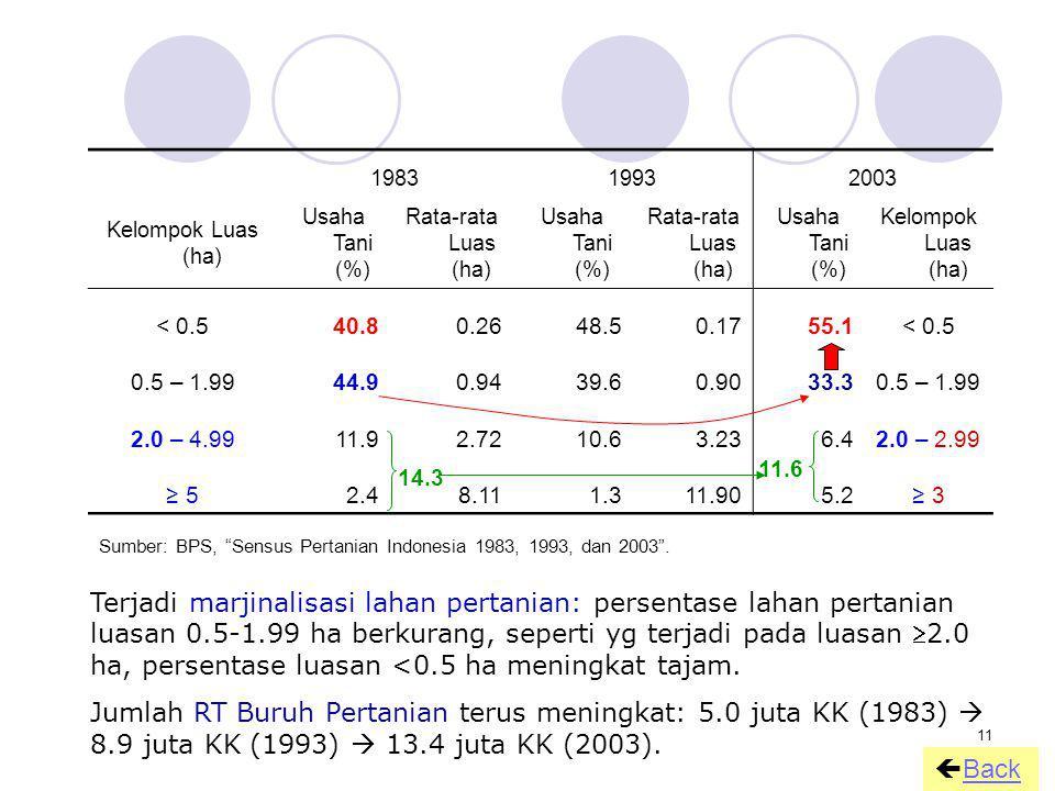 11 198319932003 Kelompok Luas (ha) Usaha Tani (%) Rata-rata Luas (ha) Usaha Tani (%) Rata-rata Luas (ha) Usaha Tani (%) Kelompok Luas (ha) < 0.540.80.