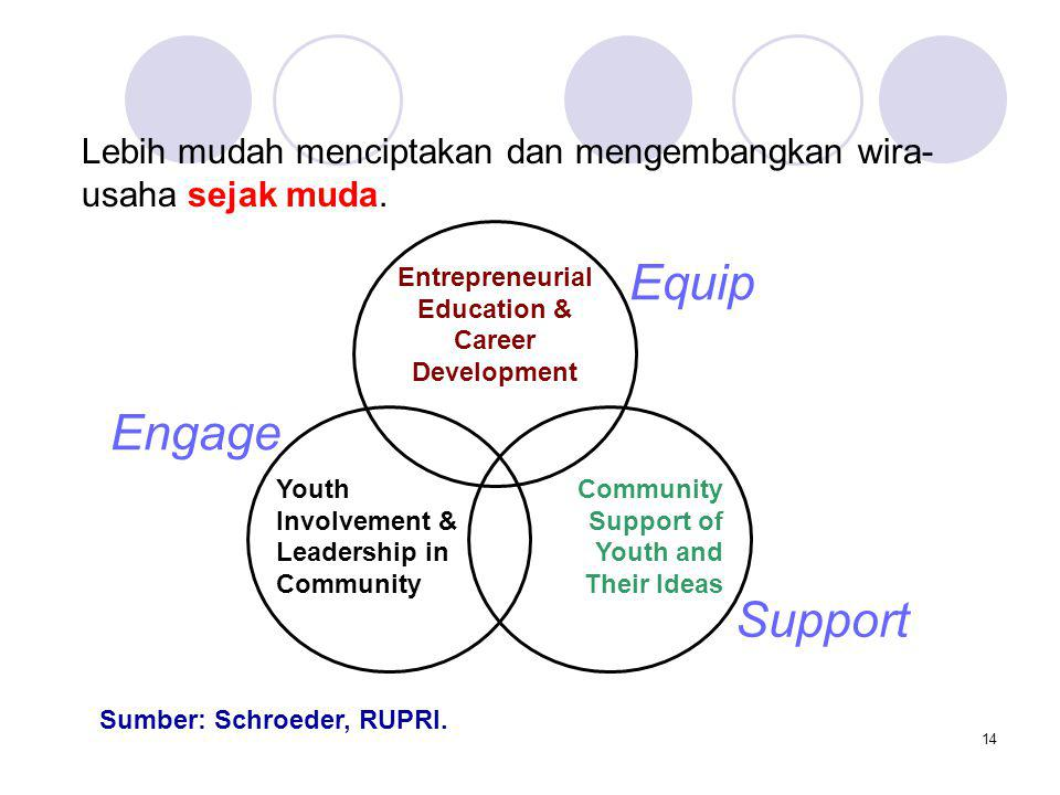 14 Community Support of Youth and Their Ideas Entrepreneurial Education & Career Development Youth Involvement & Leadership in Community Engage Equip