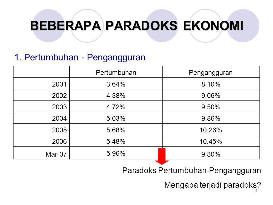 3 BEBERAPA PARADOKS EKONOMI PertumbuhanPengangguran 20013.64%8.10% 20024.38%9.06% 20034.72%9.50% 20045.03%9.86% 20055.68%10.26% 20065.48%10.45% Mar-07