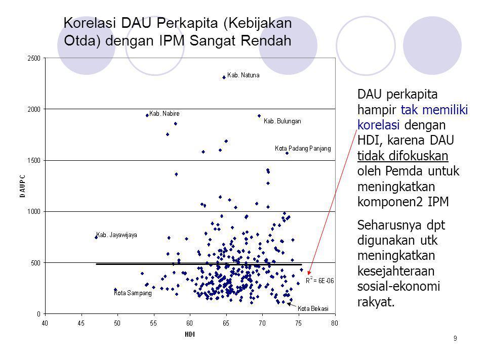 9 Korelasi DAU Perkapita (Kebijakan Otda) dengan IPM Sangat Rendah DAU perkapita hampir tak memiliki korelasi dengan HDI, karena DAU tidak difokuskan