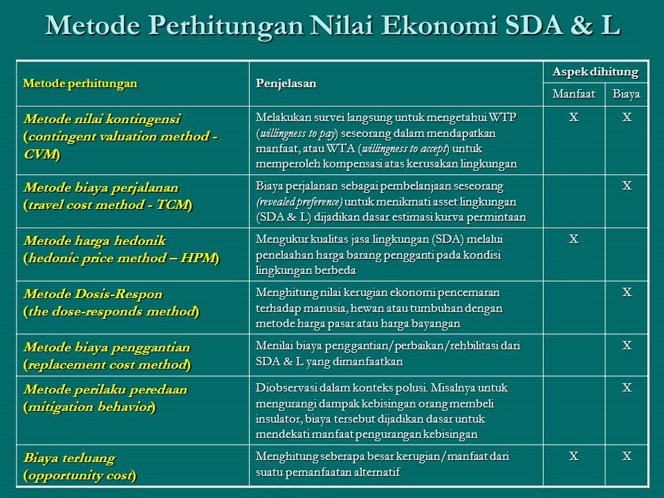Metode Perhitungan Nilai Ekonomi SDA & L Metode perhitungan Penjelasan Aspek dihitung ManfaatBiaya Metode nilai kontingensi (contingent valuation meth