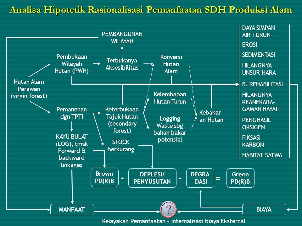 Analisa Hipotetik Rasionalisasi Pemanfaatan SDH Produksi Alam Hutan Alam Perawan (virgin forest) Pembukaan Wilayah Hutan (PWH) Pemanenan dgn TPTI KAYU