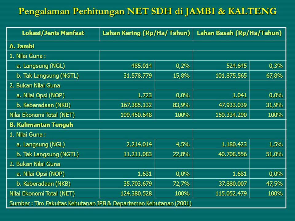 Pengalaman Perhitungan NET SDH di JAMBI & KALTENG Lokasi/Jenis Manfaat Lahan Kering (Rp/Ha/ Tahun) Lahan Basah (Rp/Ha/Tahun) A. Jambi 1. Nilai Guna :