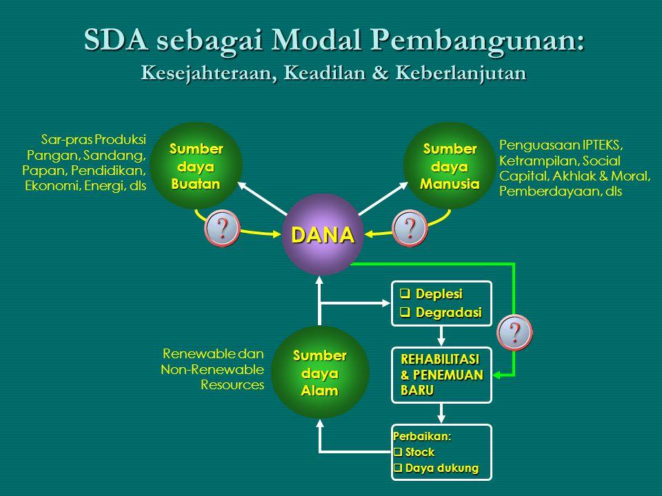 Sistem Produksi Ekonomi Konvensional VS Ekonomi Hijau : Kegiatan ekonomi semata-mata kegiatan produksi dan konsumsi tanpa memperhitungkan SDA & L sebagai asset VS Kegiatan ekonomi yang memperhitungkan SDA & L sebagai asset KEGIATAN PRODUKSI : Perusahaan Usaha tani Pengusahaan hutan PRODUK : Barang Jasa KEGIATAN KONSUMSI : Individu Rumah tangga Masyarakat TENAGA KERJA : Individu Rumah tangga Masyarakat EKSTRAKSI : Kemampuan alam & Rehabilitasi SUMBERDAYA ALAM & LINGKUNGAN : Sumber bahan baku, energy, udara, air, keindahan, dls ASSET BUANGAN : Daya dukung lingkungan/ ekosistem MATAHAR I KONVENSIONAL