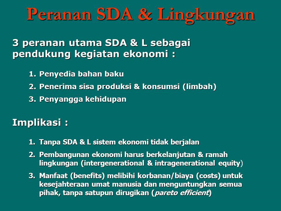 Peranan SDA & Lingkungan 3 peranan utama SDA & L sebagai pendukung kegiatan ekonomi : 1.Penyedia bahan baku 2.Penerima sisa produksi & konsumsi (limba