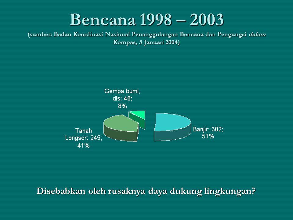 Bencana 1998 – 2003 (sumber: Badan Koordinasi Nasional Penanggulangan Bencana dan Pengungsi dalam Kompas, 3 Januari 2004) Disebabkan oleh rusaknya day