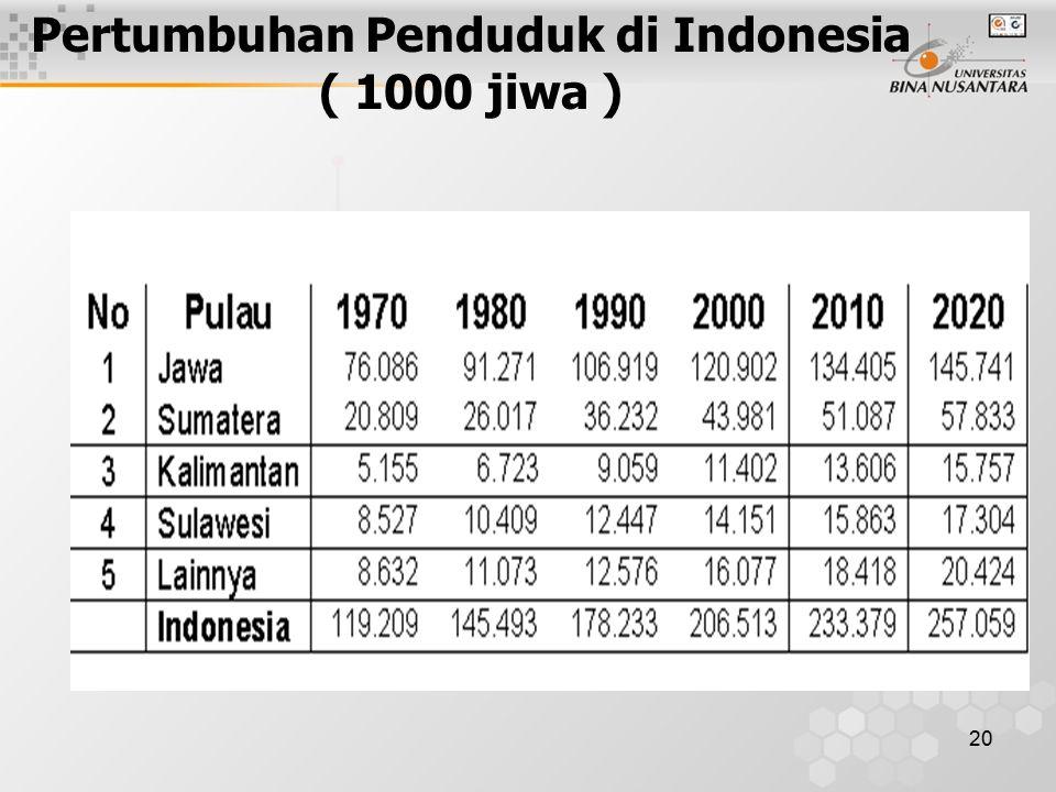 20 Pertumbuhan Penduduk di Indonesia ( 1000 jiwa )