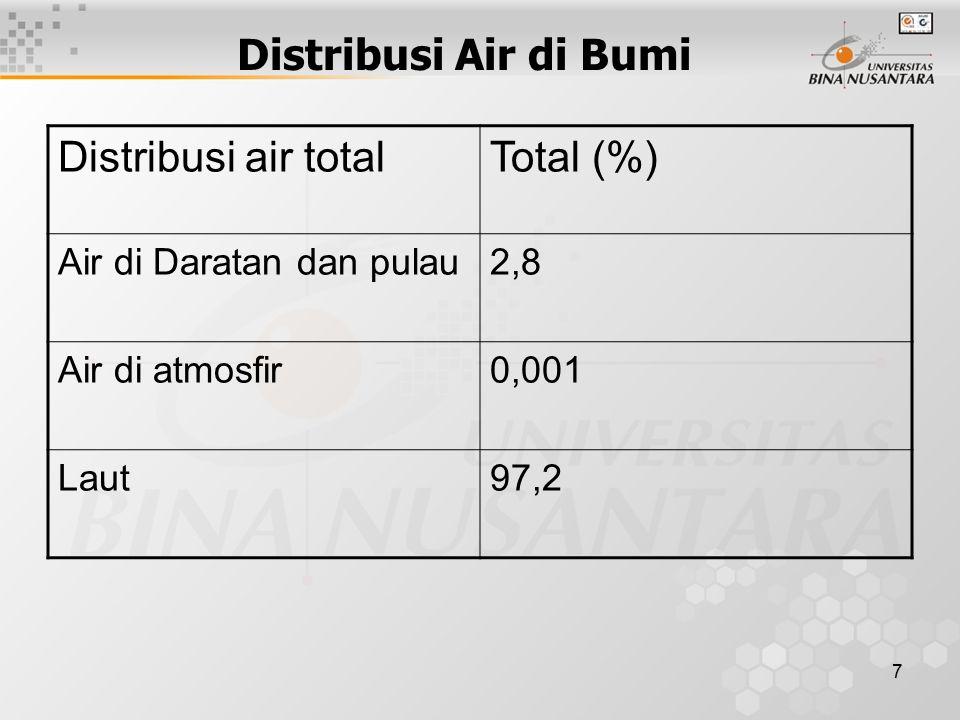 7 Distribusi Air di Bumi Distribusi air totalTotal (%) Air di Daratan dan pulau2,8 Air di atmosfir0,001 Laut97,2
