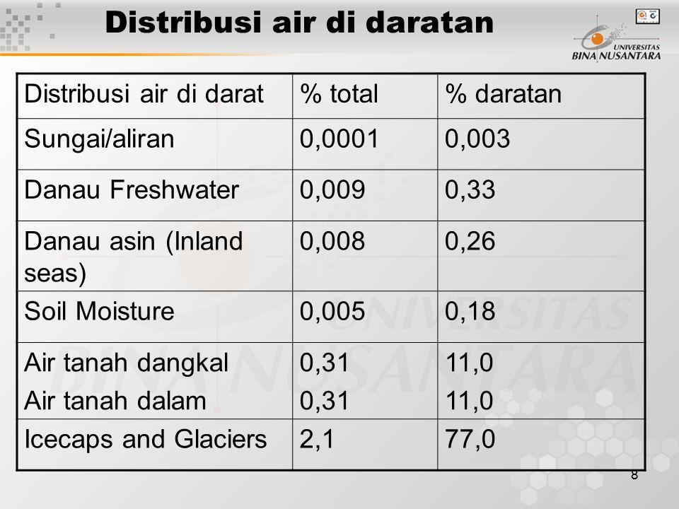 8 Distribusi air di daratan Distribusi air di darat% total% daratan Sungai/aliran0,00010,003 Danau Freshwater0,0090,33 Danau asin (Inland seas) 0,0080,26 Soil Moisture0,0050,18 Air tanah dangkal Air tanah dalam 0,31 11,0 Icecaps and Glaciers2,177,0