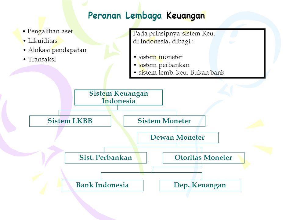 Peranan Lembaga Keuangan Pengalihan aset Likuiditas Alokasi pendapatan Transaksi Pada prinsipnya sistem Keu. di Indonesia, dibagi : sistem moneter sis
