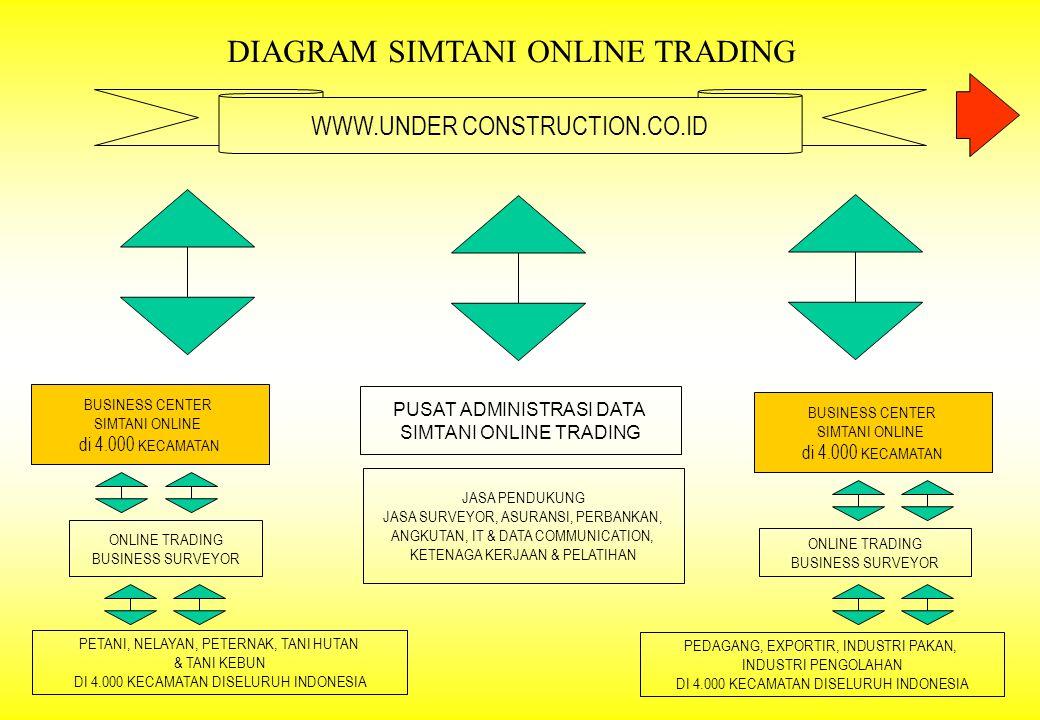 BUSINESS CENTER SIMTANI ONLINE di 4.000 KECAMATAN PETANI, NELAYAN, PETERNAK, TANI HUTAN & TANI KEBUN DI 4.000 KECAMATAN DISELURUH INDONESIA PUSAT ADMI