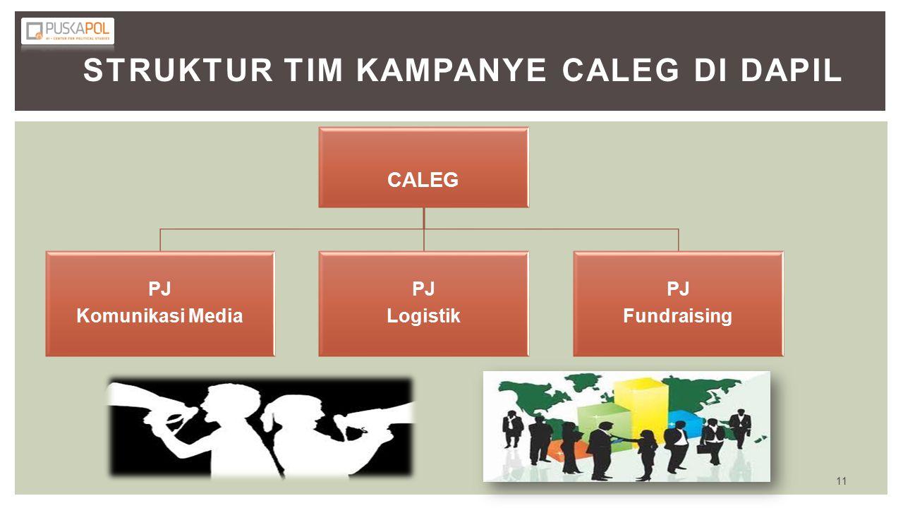 STRUKTUR TIM KAMPANYE CALEG DI DAPIL CALEG PJ Komunikasi Media PJ Logistik PJ Fundraising 11