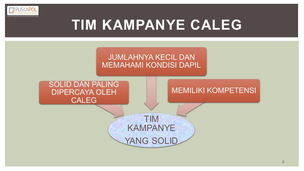 TIM KAMPANYE CALEG TIM KAMPANYE YANG SOLID SOLID DAN PALING DIPERCAYA OLEH CALEG JUMLAHNYA KECIL DAN MEMAHAMI KONDISI DAPIL MEMILIKI KOMPETENSI 9