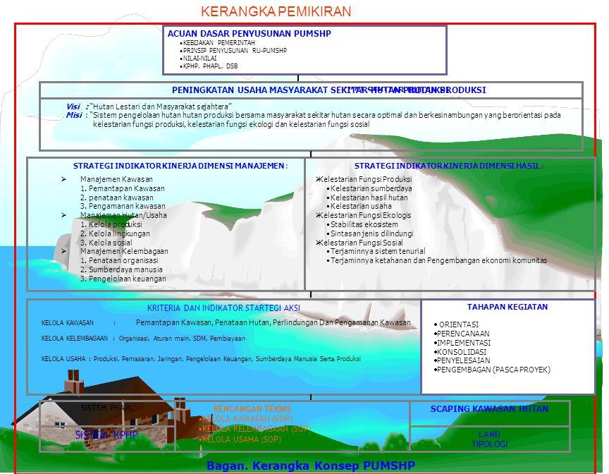 LATAR BELAKANG 1. Kerusakan hutan (>2 jt) 2. Masyarakat Sekitar hutan Identik Kemiskinan 3. Kerusakan Lingkungan 4.Benturan Kepentingan/Intensitas kon
